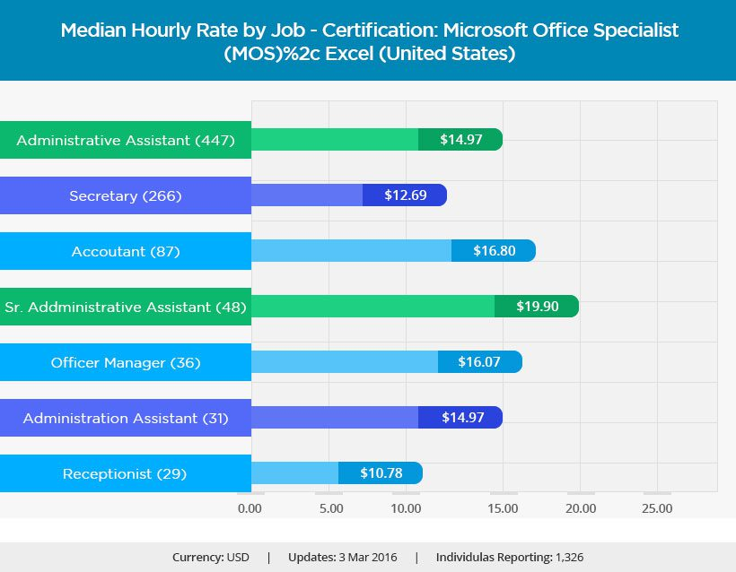 administrative professional with microsoft office specialist 2016